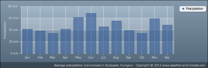 HUNGARY average-rainfall-hungary-budapest