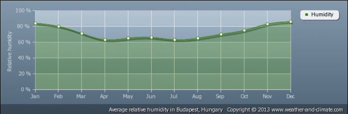 HUNGARY average-relative-humidity-hungary-budapest