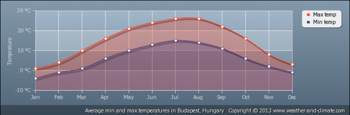 HUNGARY average-temperature-hungary-budapest