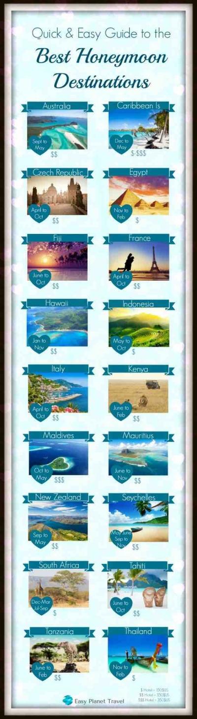 Best honeymoon destinations infographic