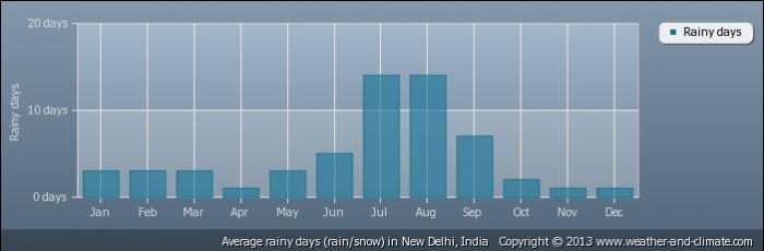 INDIA average-raindays-india-new-delhi
