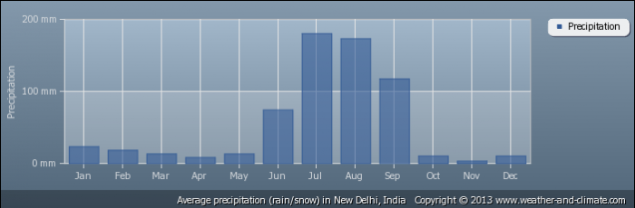 INDIA average-rainfall-india-new-delhi