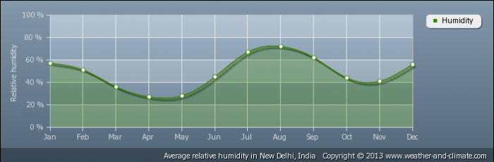INDIA average-relative-humidity-india-new-delhi