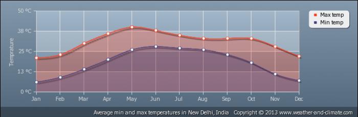 INDIA average-temperature-india-new-delhi