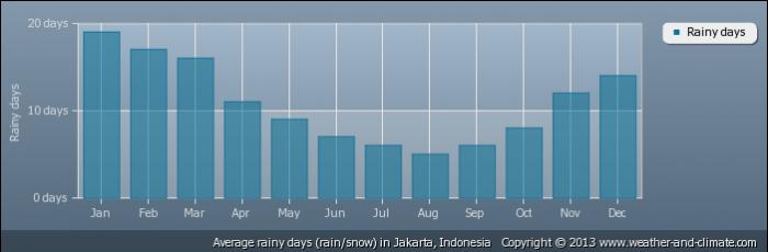INDONESIA average-raindays-indonesia-jakarta