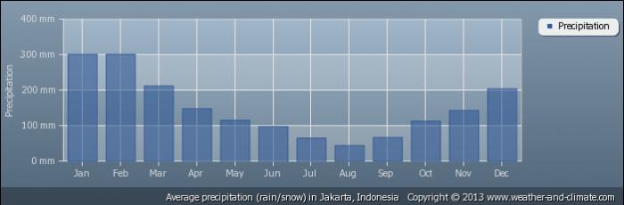 INDONESIA average-rainfall-indonesia-jakarta