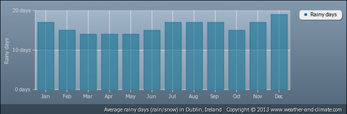IRELAND average-raindays-ireland-dublin