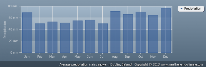 IRELAND average-rainfall-ireland-dublin