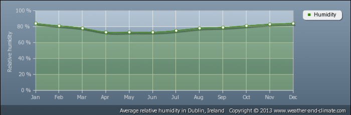 IRELAND average-relative-humidity-ireland-dublin