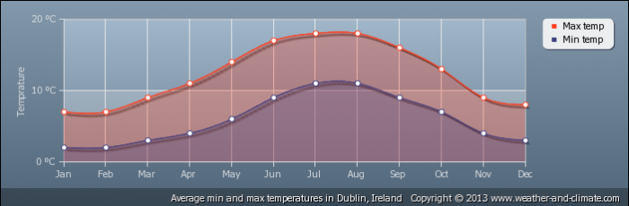 IRELAND average-temperature-ireland-dublin
