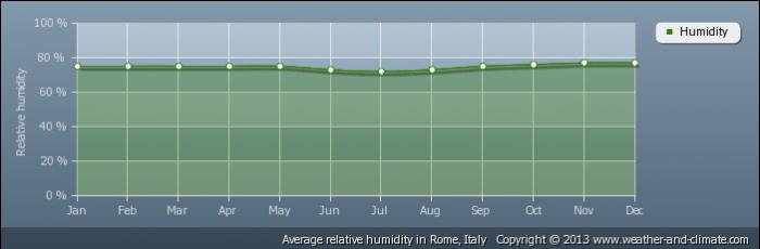 ITALY average-relative-humidity-italy-rome