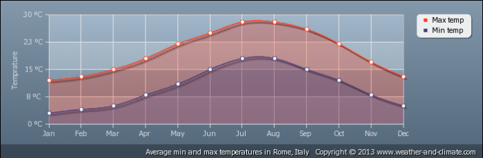 ITALY average-temperature-italy-rome