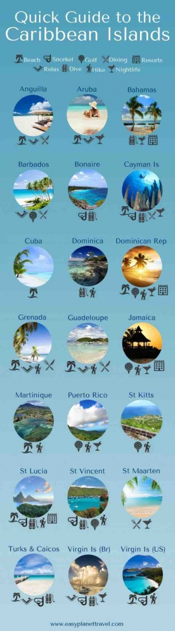 Infographic_Quick Guide to the Caribbean Island