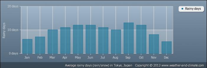 JAPAN average-raindays-japan-tokyo