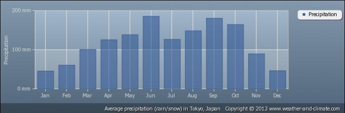 JAPAN average-rainfall-japan-tokyo