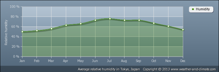 JAPAN average-relative-humidity-japan-tokyo