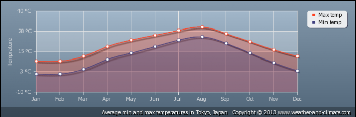 JAPAN average-temperature-japan-tokyo