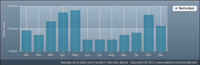 KENYA average-raindays-kenya-nairobi