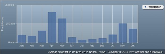 KENYA average-rainfall-kenya-nairobi