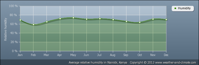 KENYA average-relative-humidity-kenya-nairobi