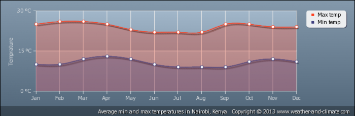 KENYA average-temperature-kenya-nairobi