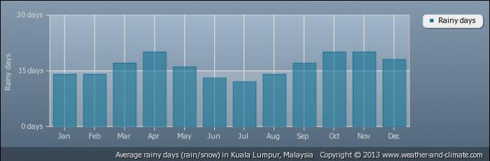 MALAYSIA average-raindays-malaysia-kuala-lumpur
