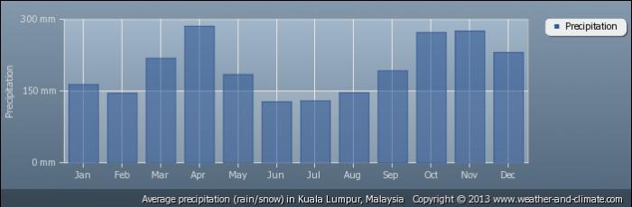 MALAYSIA average-rainfall-malaysia-kuala-lumpur
