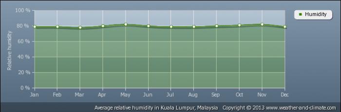 MALAYSIA average-relative-humidity-malaysia-kuala-lumpur