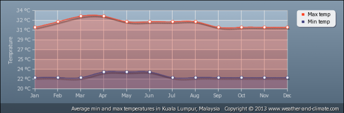 MALAYSIA average-temperature-malaysia-kuala-lumpur