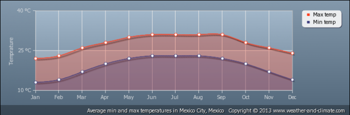 MEXICO average-temperature-mexico-mexico-city