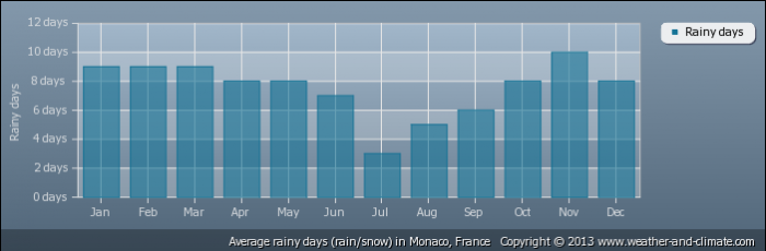 MONACO average-raindays-france-monaco