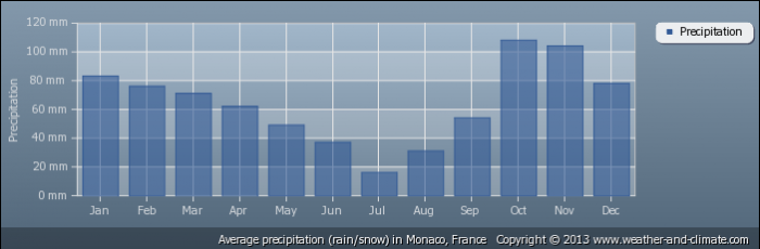 MONACO average-rainfall-france-monaco