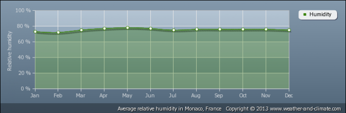 MONACO average-relative-humidity-france-monaco