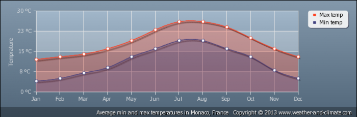 MONACO average-temperature-france-monaco