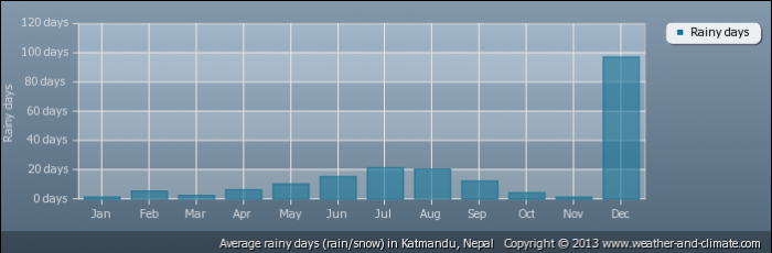 NEPAL average-raindays-nepal-katmandu