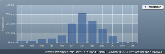 NEPAL average-rainfall-nepal-katmandu