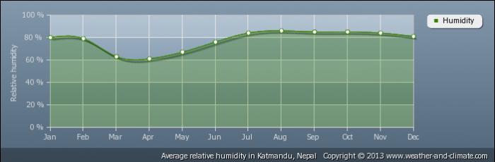 NEPAL average-relative-humidity-nepal-katmandu