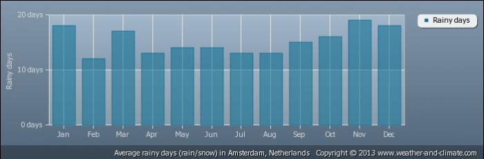 NETHERLANDS average-raindays-netherlands-amsterdam