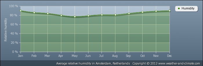 NETHERLANDS average-relative-humidity-netherlands-amsterdam
