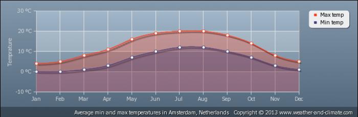 NETHERLANDS average-temperature-netherlands-amsterdam