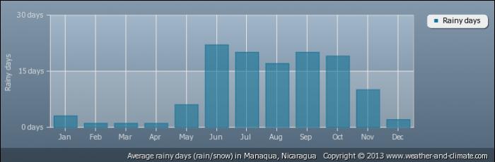 NICARAGUA average-raindays-nicaragua-manaqua