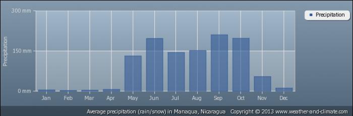 NICARAGUA average-rainfall-nicaragua-manaqua
