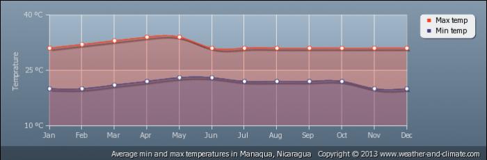 NICARAGUA average-temperature-nicaragua-manaqua