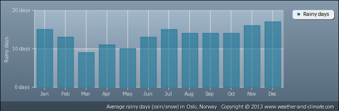 NORWAY average-raindays-norway-oslo