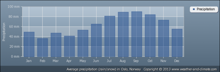 NORWAY average-rainfall-norway-oslo