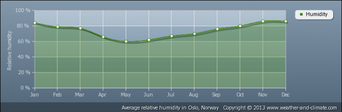 NORWAY average-relative-humidity-norway-oslo