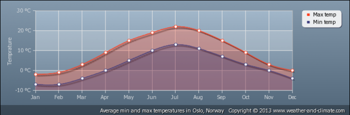 NORWAY average-temperature-norway-oslo