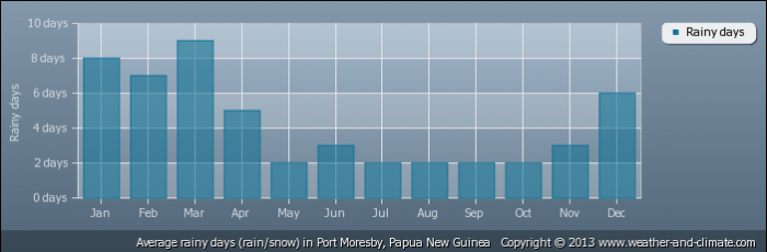PAPUA NEW GUINEA average-raindays-papua-new-guinea-port-moresby