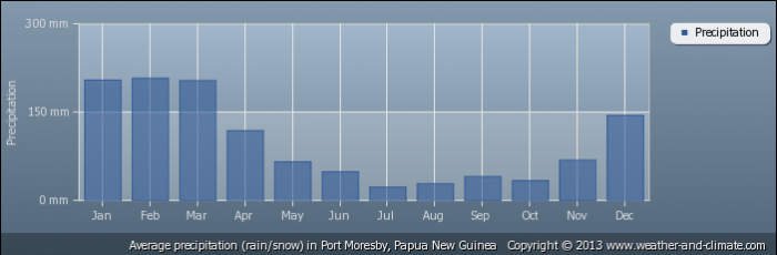 PAPUA NEW GUINEA average-rainfall-papua-new-guinea-port-moresby