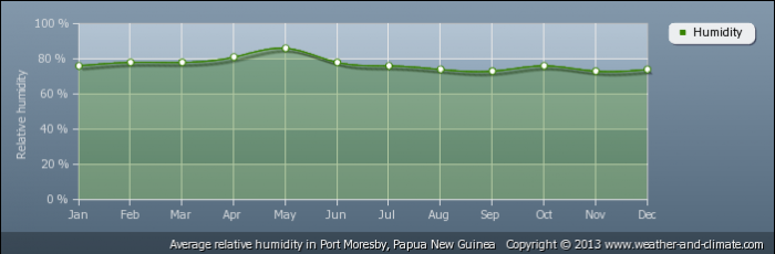 PAPUA NEW GUINEA average-relative-humidity-papua-new-guinea-port-moresby